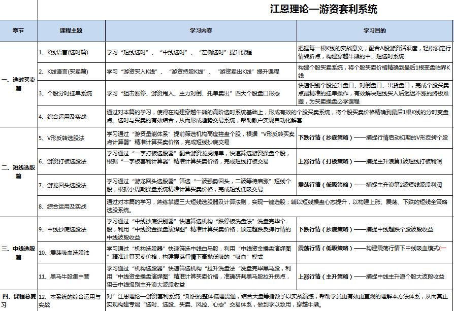 魏春阳江恩理论之游资套利系统 视频教程