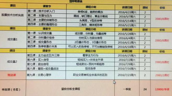 【刘梓明】2016年季度视频课程+讲义