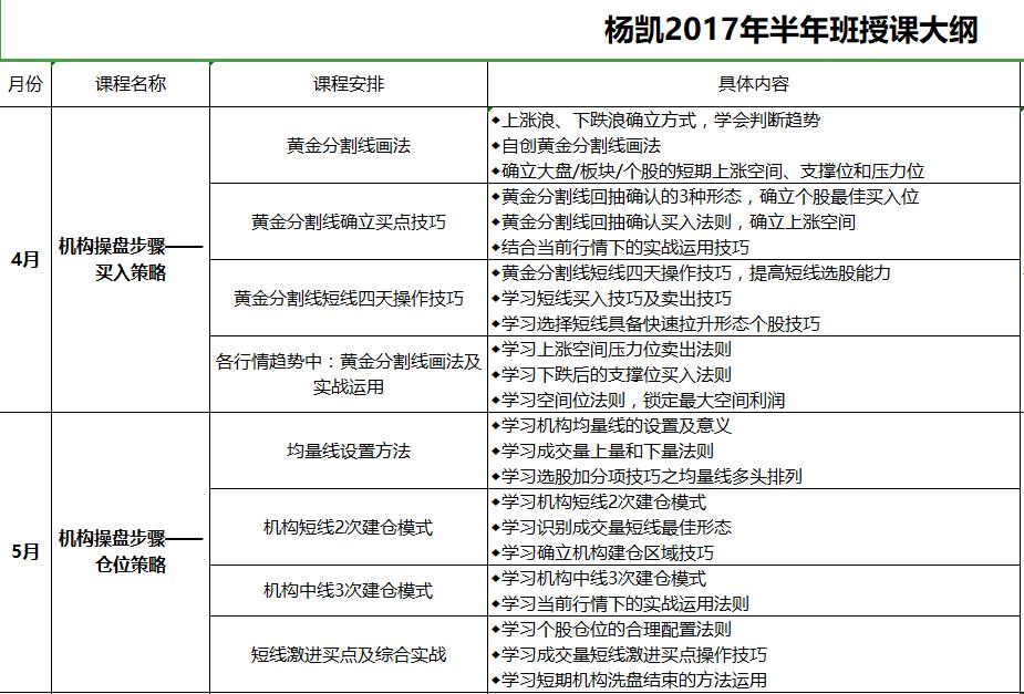 杨凯2017高级培训课半年课 视频+讲义(2017年05月-2017年11月)