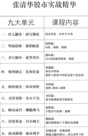 【张清华】股市实战精华视频培训课程 PDF