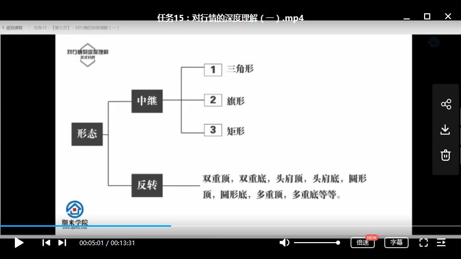 【烟神】期货炒单培训《烟神教你炒单》视频教学