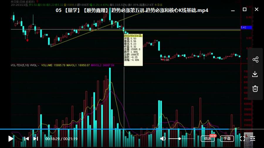 【顺势鑫翔】高量柱战法成功率最高的逃顶术视频培训教学