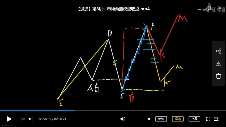 逍遥八式系统课第3期视频培训课程(共8讲完整版)