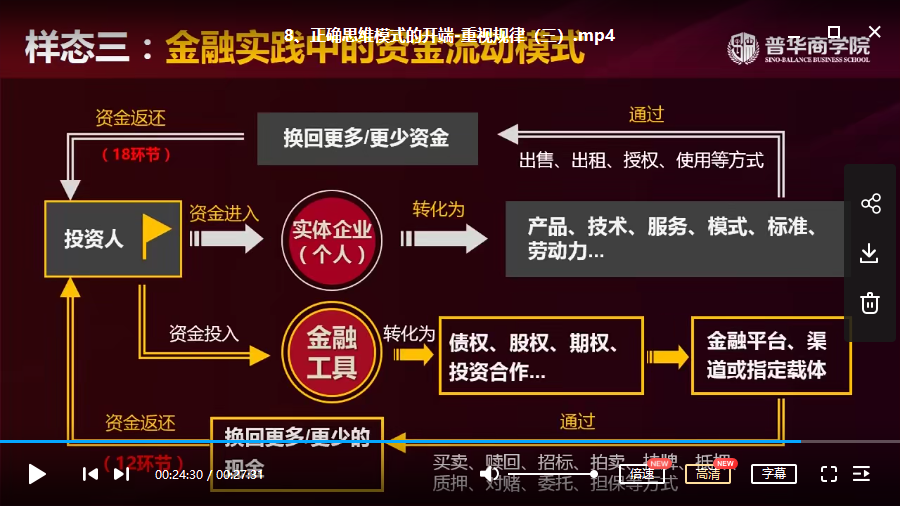【翟山鹰】金融思维修炼视频讲座