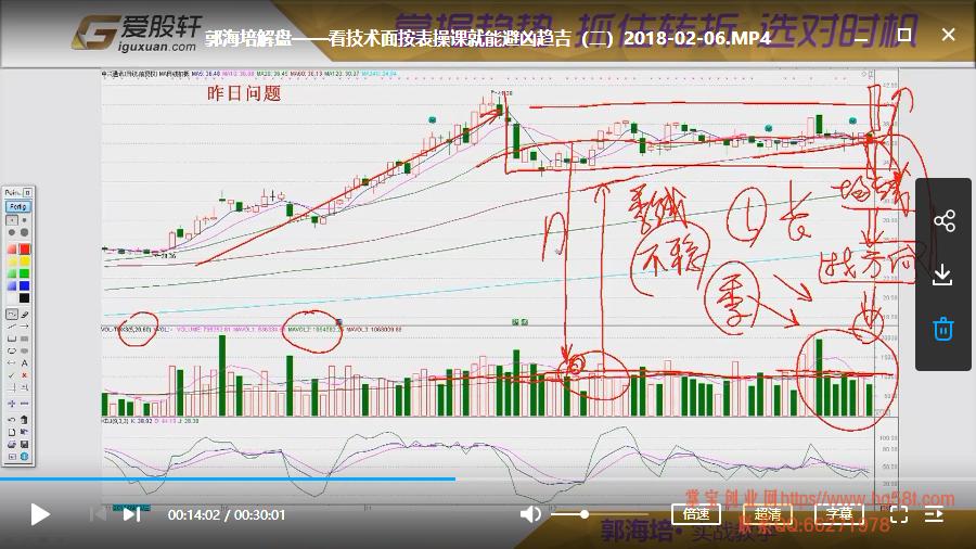 【郭海培】看技术面趋吉避凶视频培训课程