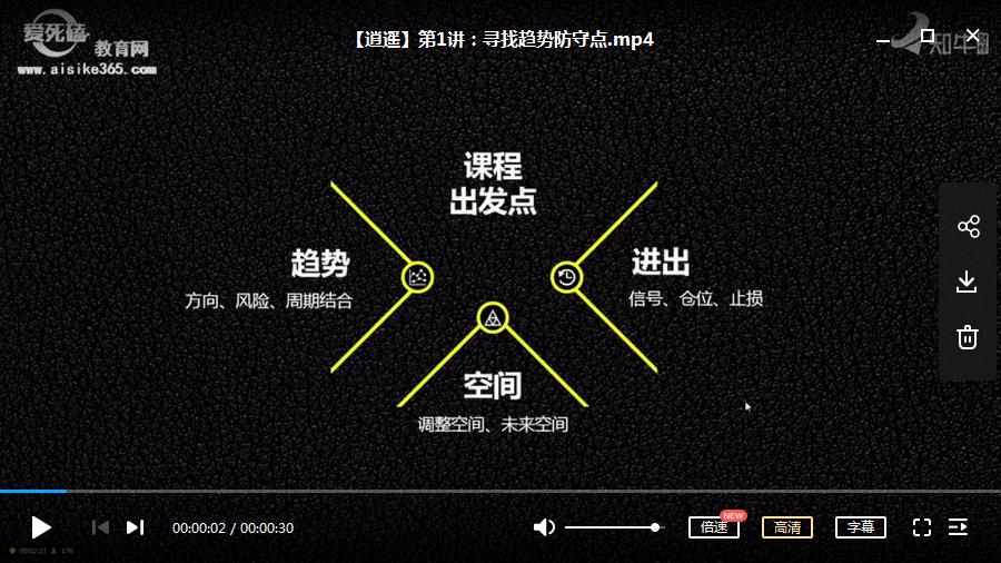 逍遥八式系统课第四期视频培训课程(共8讲完整版)