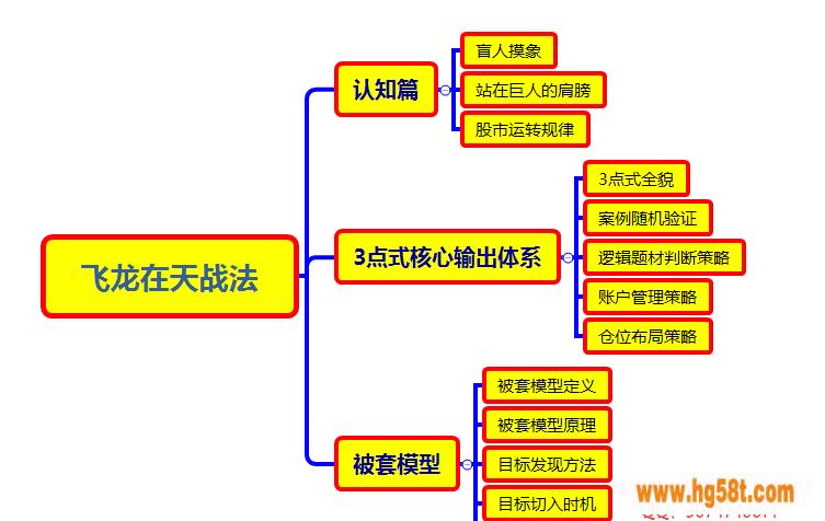 【东方不败】教主掘金《飞龙在天3期》核心体系-3点式